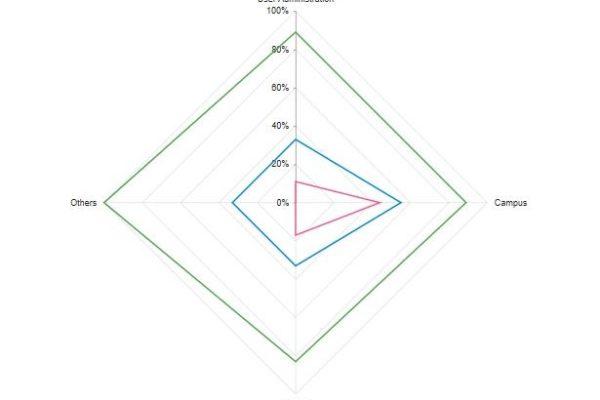 Kehittymiskohteiden osaaminen spider-graafi
